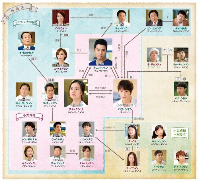 グッドドクター韓国ドラマの登場人物とキャストは?相関図を一覧!